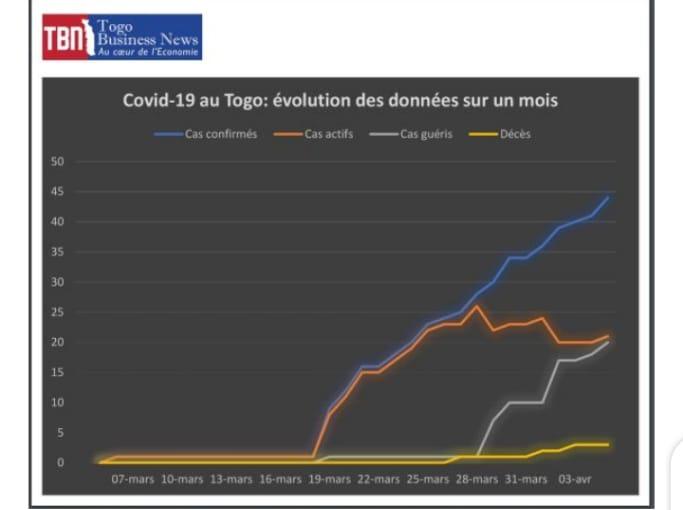 Evolution du COVID-19 au Togo